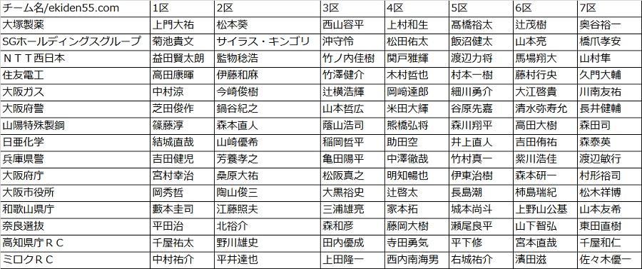 関西実業団駅伝2016 区間エントリー オーダー ニューイヤー駅伝 関西 予選